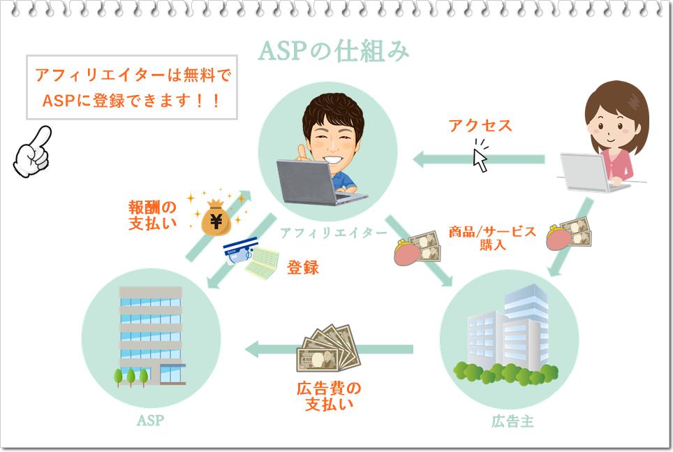 ASPの図解