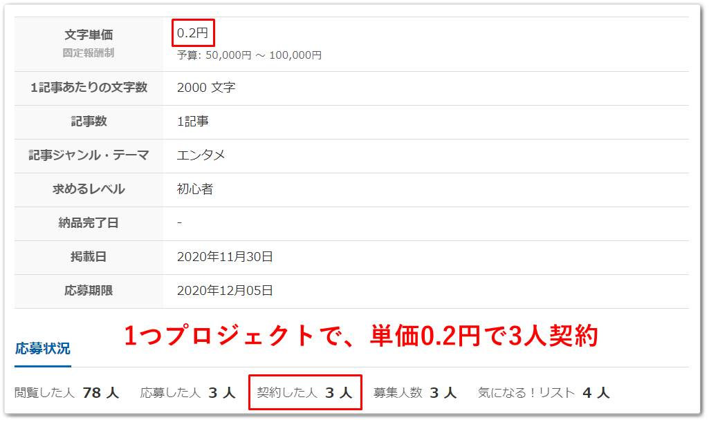 1記事0.2円
