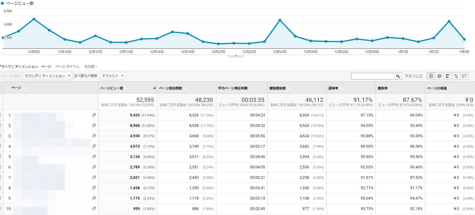 開設初月から月5万PVを達成